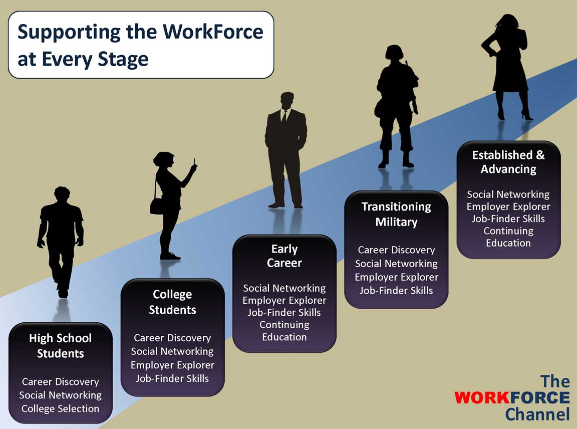 services the workforce channel social networking employer explorer job finder skills continuing education